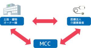 MCCと土地・建物マネジメント